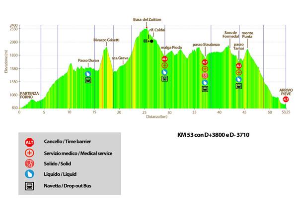 altimetria_Dolomiti_extreme_trail